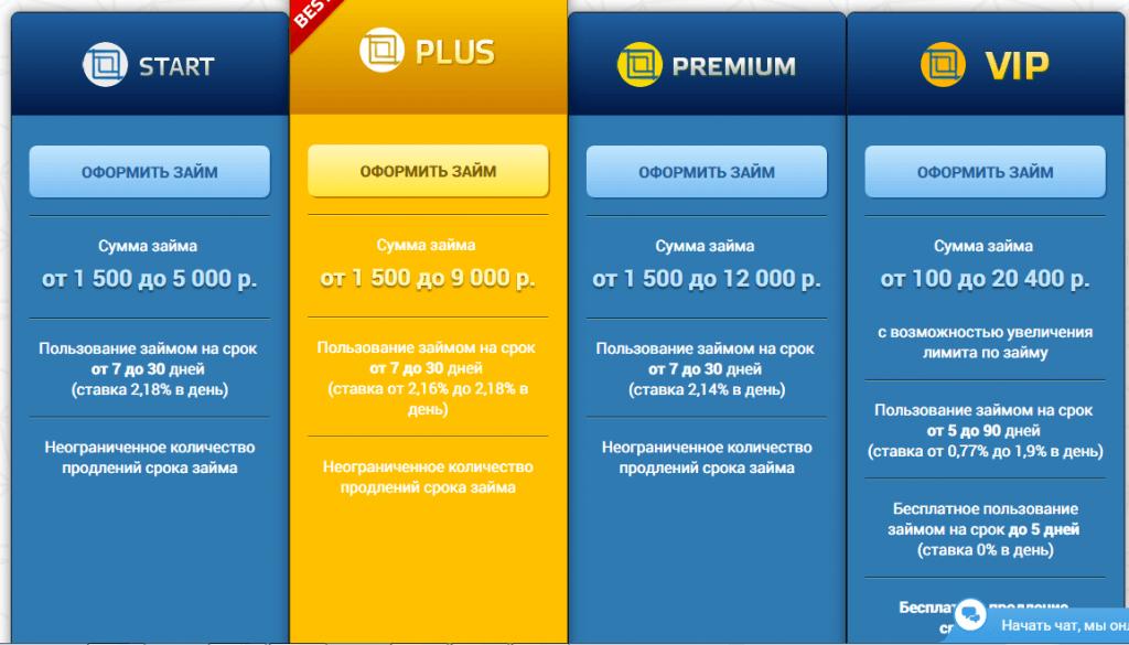 ферратум мани займ займер личный кабинет income-bank.ru