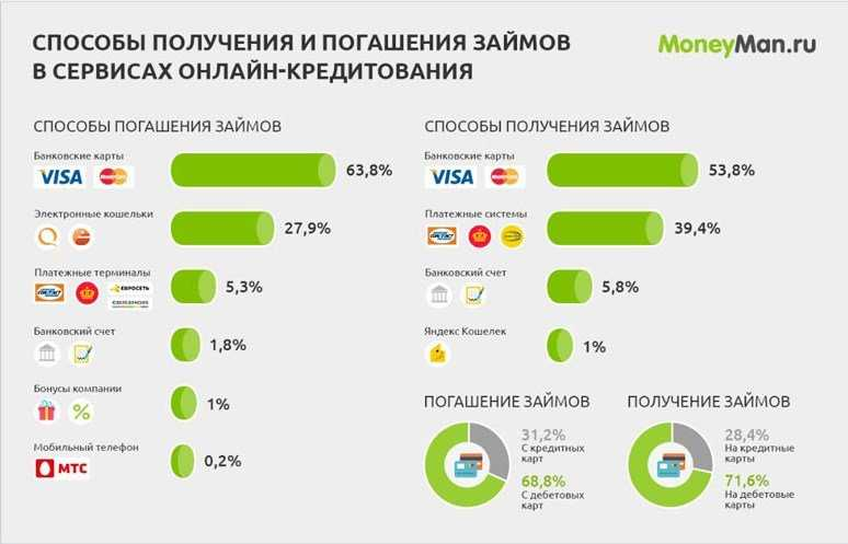 кредитно потребительский кооператив займы