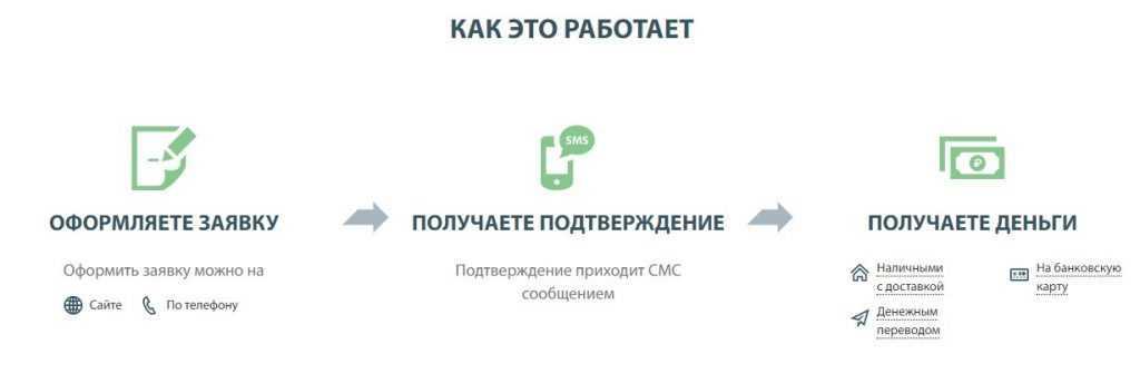 мани на диване займ заявка онлайн на карту деньги срочно на карту уфа