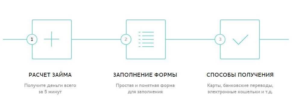 сайт смарт кредит личный kviku ru отзывы о потребительском кредите